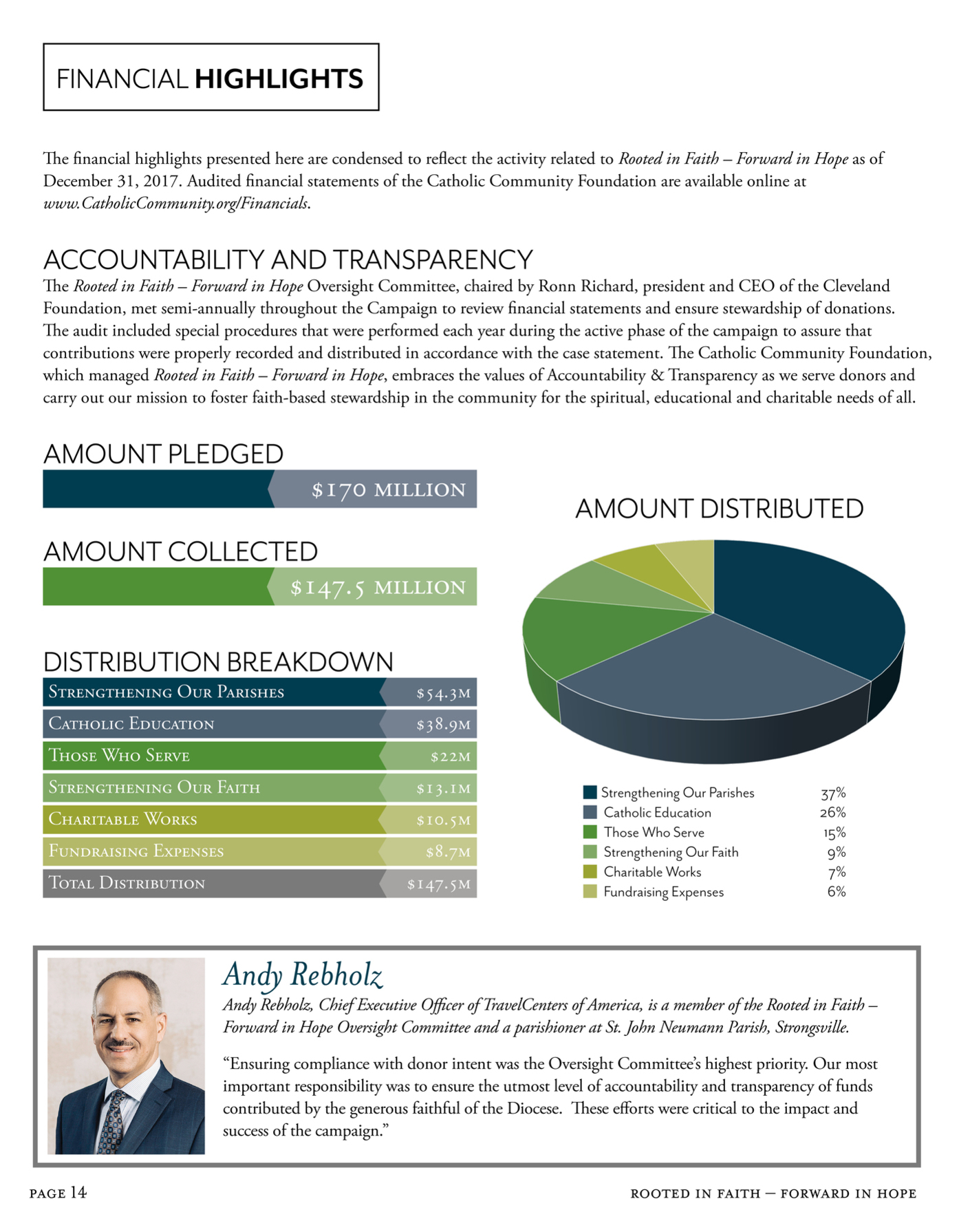 Capstone financials